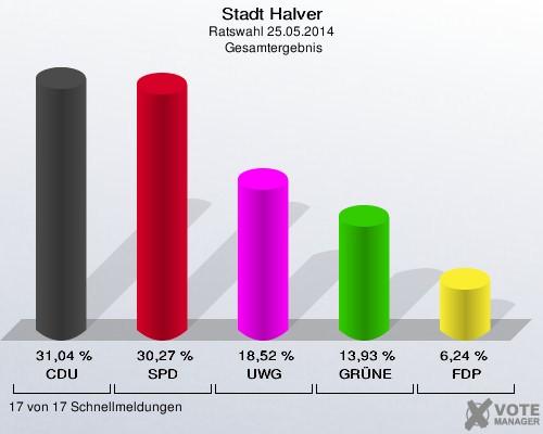 SPD-Wahlergebnis in Halver – Grund für Dank und Ansporn zugleich