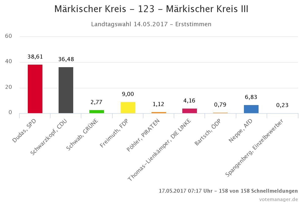 123 - Märkischer Kreis III